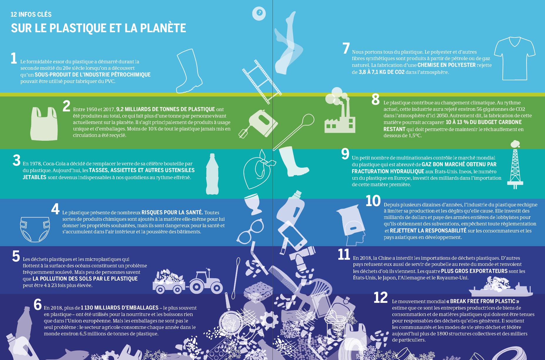 Atlas du Plastique : faits et chiffres sur la crise du plastique 8-%2012%20infos%20cl%C3%A9s